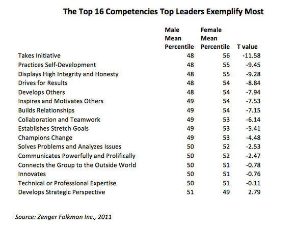 Leadership al femminile: uno studio della Harvard Business Review - The top 16 competencies - top leaders exemplify most - Source: Zenger Folkma Inc., 2011